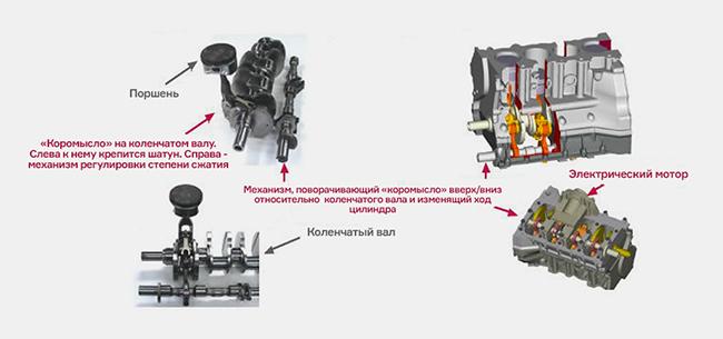 Устройство революционного двигателя Infiniti