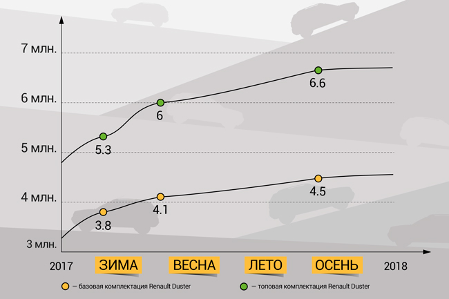 Renault Duster: как изменилась цена за год